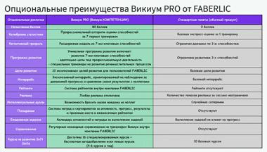 преимущества покупки Викиум в Фаберлик